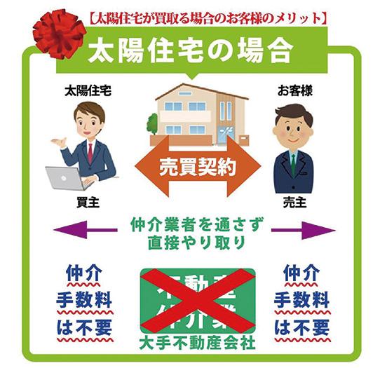 売買契約の図